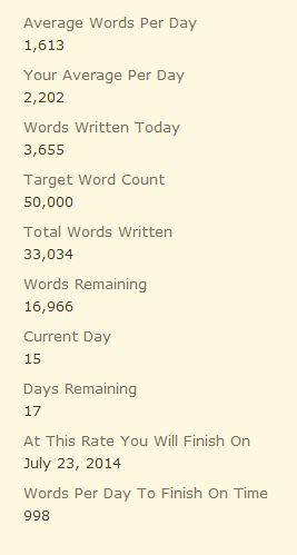 I only need to write 1000 words per day for the rest of the month to hit my target.
