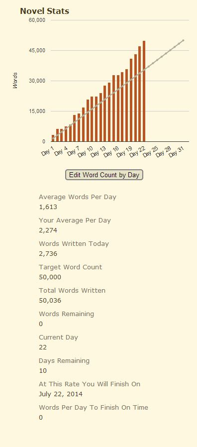 Camp NaNoWriMo target reached.